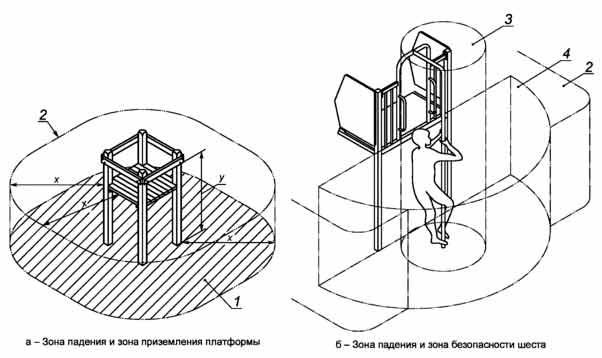 Схема зоны падения платформы и шеста по ГОСТ Р 52169-2012