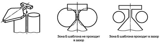 Испытания прямоугольных зазоров с использованием зоны Б шаблона ГОСТ Р 52169-2012