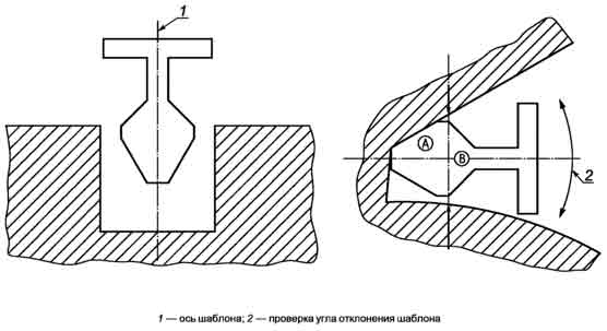 Испытание зазоров с использованием зоны А шаблона ГОСТ 52169-2012