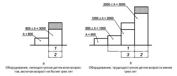 Защита от падений ГОСТ 52169-2012