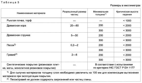 Ударопоглощающие покрытия зоны приземления по ГОСТ Р 52169-2012