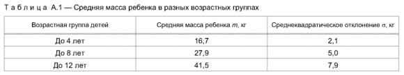 Средняя масса ребенка по ГОСТ Р 52169-2012