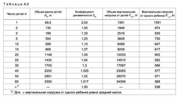 Вертикальные нагрузки от детей по ГОСТ Р 52169-2012