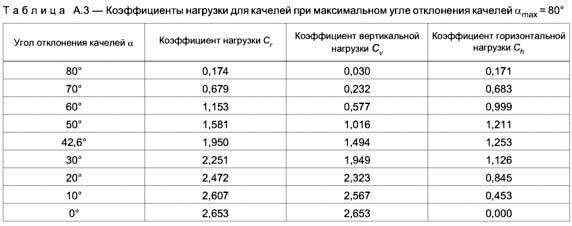 Нагрузки для качелей по ГОСТ Р 52169-2012